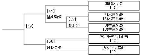 第93回天皇杯 3回戦までの組み合わせ(浦和レッズ関連)