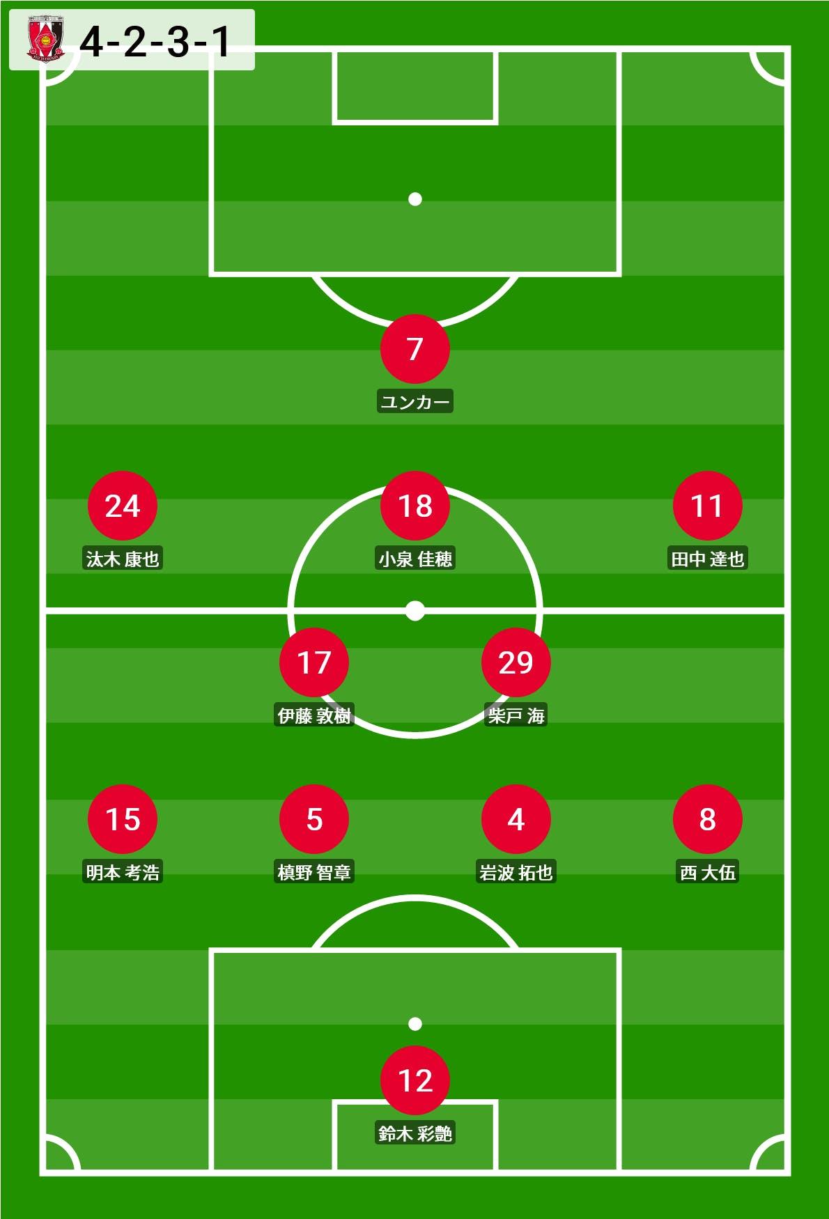 2021 Jリーグ 第16節 エディオンスタジアム広島 アウェー サンフレッチェ広島戦 スターティングラインナップ